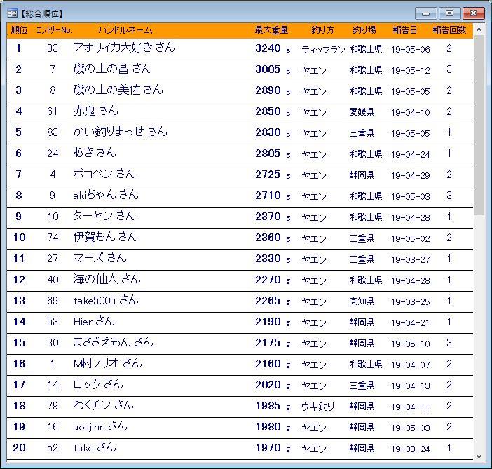 アオカツトーナメント2019 総合順位